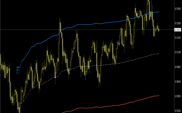 Anchored VWAP Channel Indicator