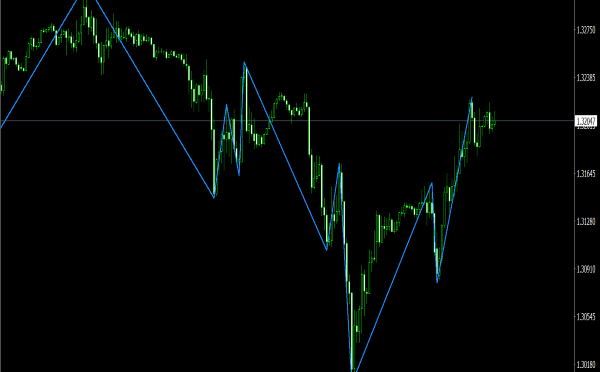 SVE ZigZag Ticks Indicator