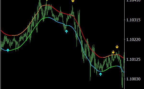 Indicator free TMA CG MTF